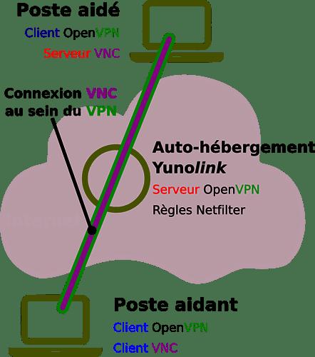 schema-yunolink-principe-v2